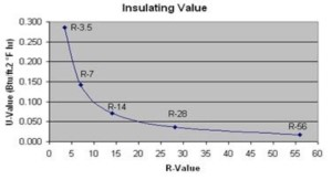 R-Value, Dimishing returns in R-Value, R-Value NC, R-value Raleigh, Insulation investment, insulation return on investment, Insualtion ROI