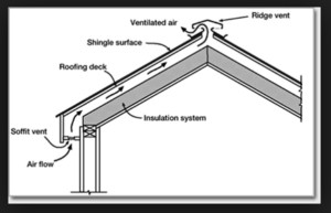 The Stack Effect, Stack effect, insulation nc, insulating your attic raleigh, insulatinh attic nc, sealed crawl space nc, sealed crawl space raleigh, sealed crawl space